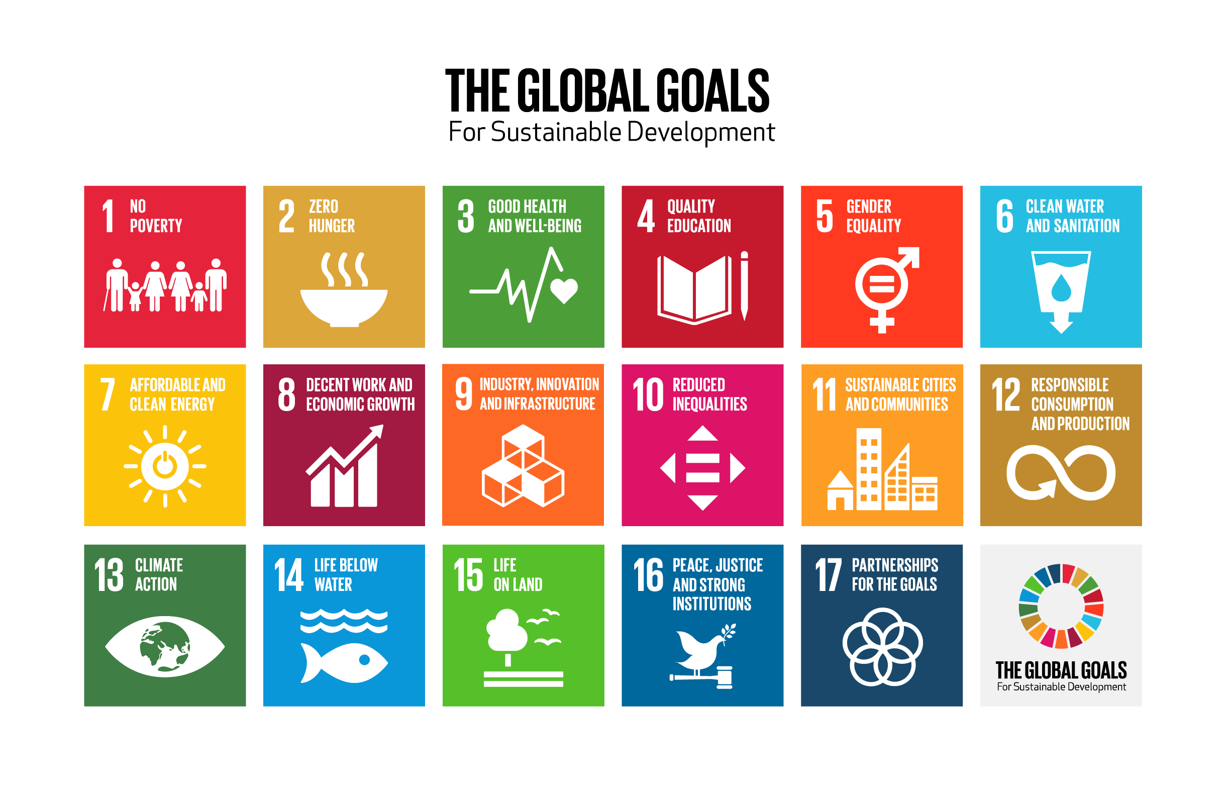 Inforgraphic image of the Global Goals for sustainable development