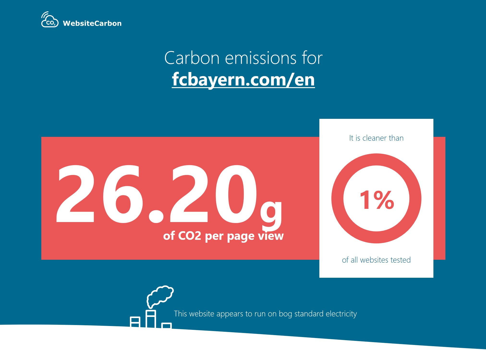 Screenshot of the carbon calculator results showing that FCBayern.com is in the bottom 1% of all websites in terms of carbon emissions