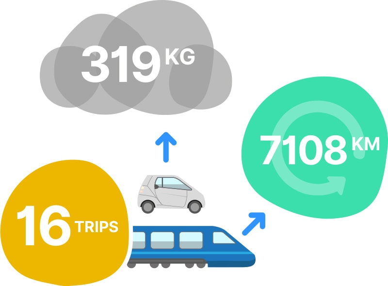Graphic showing that we made 16 trips by rail and car last year