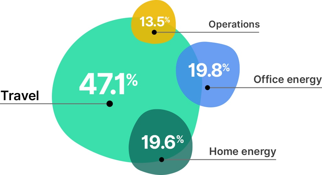 Pie chart showing emissions with travel as almost half