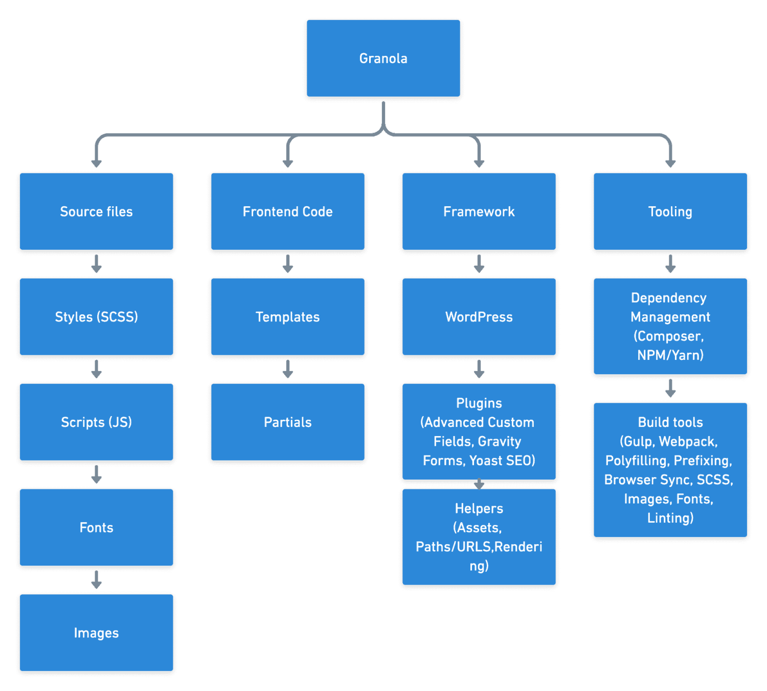 Structure of the Granola code base